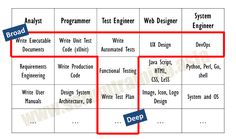 M shaped skill set Unicorn Companies, Functional Testing, Test Plan, Letter T, Design System, Marketing Jobs, Good Company, Software Development, User Interface