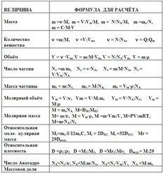 химия формулы: 13 тыс изображений найдено в Яндекс.Картинках