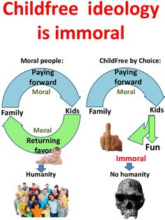 ChildFree ideology is immoral. Human family is not a charity or expensive hobby or a financial punishment for poor contraceptive techniques. Tags: #childfree #Voluntary_childlessness #feminism   #antinatalism  #antinatalist  #childfreebychoice  #childlessbychoice #mgtow  #hedonism  #hedonist  #nihilism  #nihilist  #teamnokids   #teamnobabies  #childfreelife  #childfreelifestyle #feminism  #prochoice  #vhemt  #efilism  #dink  #cfers  #CFC  #CFBC  #dinks   #team_no_kids  #prolife  #kidfree