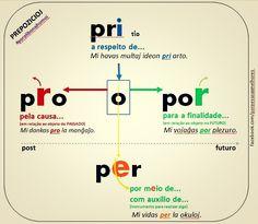 Preposições (Prepozicioj): PRO, PRI, PER, POR #esperanto #prepozicio