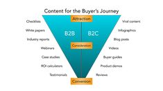 The Ultimate Guide to Marketing in 2020 - - B2b Social Media Marketing, B2b Email Marketing, Marketing Poster, Marketing Tactics, Content Marketing Strategy, Marketing Ideas, Mobile Marketing, Start Ups, Competitor Analysis