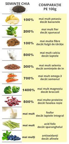 Chia - semintele care vindeca diabetul de tip 2 si mai multe tipuri de cancer!