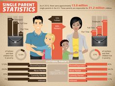 This is a great image that gives some statistics about single parent, whether single mothers or single fathers. I want to focus on the reasons of being single parents and poverty rates. It is interesting to know that divorce lead to high percentage of single father (57.8%) more than single mothers(45%). The reason of current married is almost the same on both single fathers and single mothers. In terms of poverty, single mothers (27%) have higher rate than single fathers(12.9%).