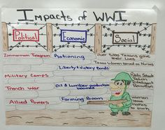 Political, Economic, and Social Impacts of WWI Anchor Chart