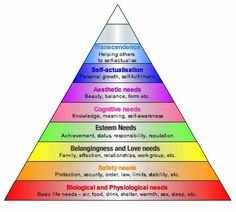 maslows hierarchy of needs pyramid for self-actualization...!