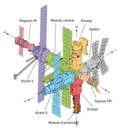 Modules Mir_(station_spatiale)
