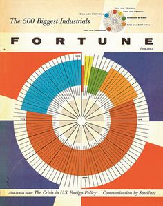 Vintage Fortune Magazine's Photos - Top 10 Fortune 500 Covers