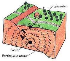 A diagram on Earthquakes!