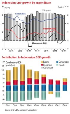 Indonesia GDP growth courtesy @jakpost