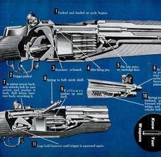 Garand firing sequence from 1950s era article.