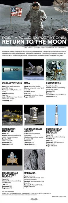 Future Moon Exploration: How Humans Will Visit Luna (Infographic) by Karl Tate, SPACE.com Infographics Artist   July 11, 2014