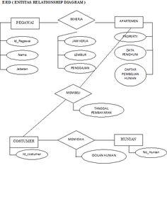 ERD Penggajian Karyawan  - Sistem penggajian karyawan merupakan sebuah aplikasi yang dipakai untuk memperlancar penghitungan gaji di suatu ...