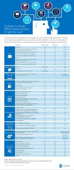 Outlook vs. Gmail: features comparison [infographic]