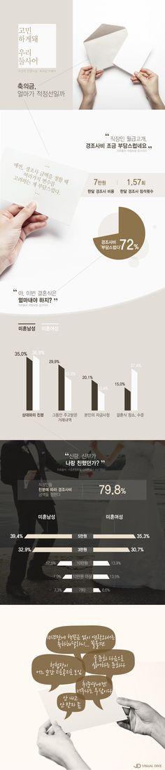 '축의금' 얼마나 내세요?…'친분' 따라 결정되는 액수 [인포그래픽] #money / #Infographic ⓒ 비주얼다이브 무단 복사·전재·재배포 금지
