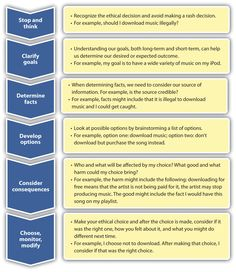 009 ACA ethical decision making model Google Search For
