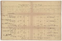 Enslaved African Americans were used by the Confederacy during the Civil War to aid the war effort and to free white males for military service. This ledger lists slaves working at a Confederate armory. Their wages were paid to the owner.
