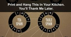 Print and Hang This In Your Kitchen. You'll Thank Me Later! So Useful!