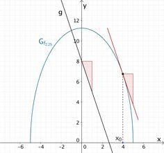 Graph der Schaffunktion für k = 2,25