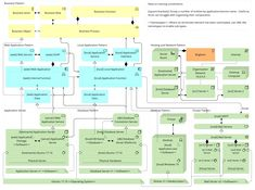 ArchiMate Patterns – All Together Now – General Geekery Application Architecture Diagram, Software Architecture Design, Business Architecture, System Architecture, Event Management, Project Management, Data Flow Diagram, Application Pattern, Process Flow Chart