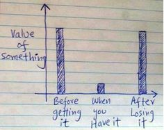 Value Of Something...