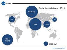 New Solar Power Charts