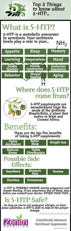 Top 5 Things To Know About 5-HTP. What is 5-HTP? Is a metabolic precursor to serotonin. Your serotonin levels play a role in your - Appetite, Sleep, Memory, Learning, Temperature etc. Where does 5-HTP come from - Seeds of griffonia simplicifolia. Benefits - Fights depression, Better sleep, Weight loss, Reduce stress. Best supplements from Zenith Nutrition. Health Supplements. Nutritional Supplements. Health Infographics