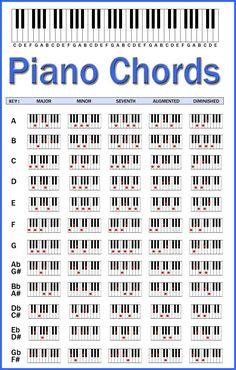 Piano Chords Chart by skcin7.deviantart.com on @DeviantArt #Piano