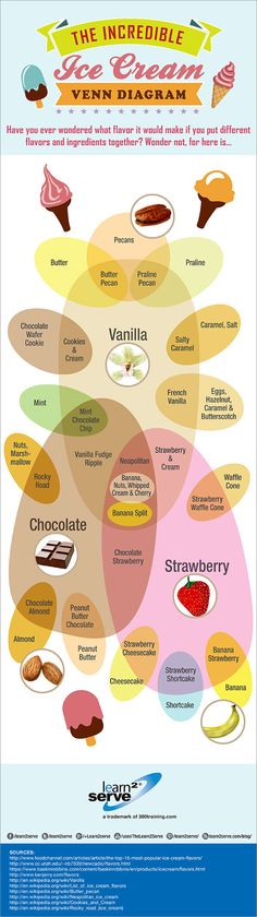 So, for July, the National Ice Cream Month, let's all scream for ice cream! Mix and match flavors with our infographic!