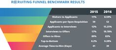 Recruiting funnel benchmark, based on quantitative and qualitative analysis of Jobvite's database of more than 69 million job seekers and 15 million applications