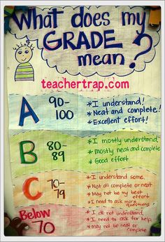 This anchor chart gives students who are just starting to get letter grades a better understanding of how they are doing in school. Click through for even more details.