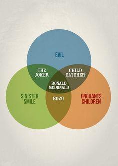 great venn diagram examples especially if youre a data nerd