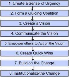 Kotter | How to Lead Change