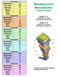 Running Record & Fluency Assessment Benchmark Charts