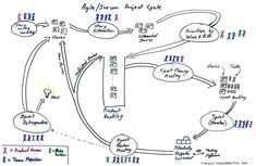 Agile/Scrum Project Cycle.