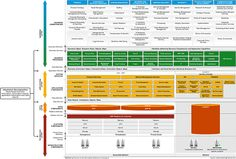 Example Of How The Business, Application And Technology Layer Could And  Should Interact With Different · Enterprise ArchitectureTechnologyBusinessArch  ...