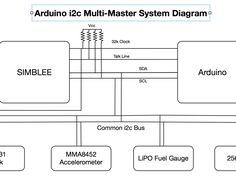 Nice! Arduino I2C Multi-Master Approach - Why and How by @chipmc86