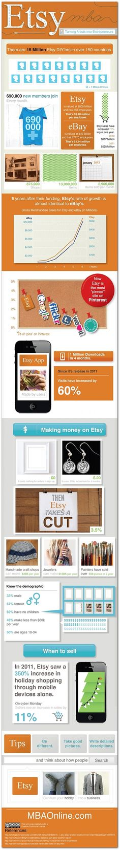 Did you know @Etsy is the msot pinned site? Do you use Etsy? Via @PR Daily #Etsy #Pinterest