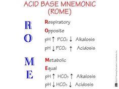 Acid Base Balance (ROME)