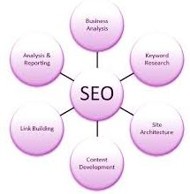 SEARCH ENGINE MARKETING allows for so that an internet site is accessible to help you engines like google along with increases the alternatives that this internet site is going to be identified throughout the the search engines research. An email person agency that employs the work out associated with search engine optimization to improve the quantity of individuals to a web site by acquiring high-ranking.