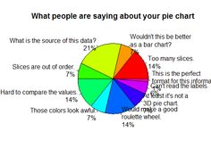 Bill the Lizard: Infographic: What people are saying about your pie chart