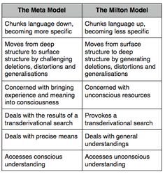 NLP Meta model is a set of language patterns that reconnects the deletions, distortions and generalisations that occur in everyday language use. Nlp Certification, Hypnotherapy Training, Nlp Coaching, Life Coaching, Nlp Techniques, Critical Thinking, Self Development, Leadership, Surf