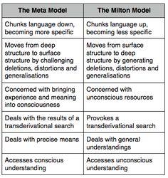 Forskjellen på Meta- og Milton-modellen