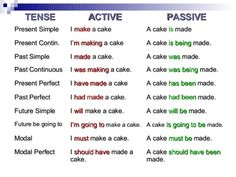 We can listen to English alone. We can read English alone. We can write English alone. But we cannot speak English alone! Grammar Chart, Tenses Grammar, Grammar Practice, English Grammar Worksheets, Verb Worksheets, English Verbs, Learn English Grammar, Grammar And Vocabulary, Grammar Lessons
