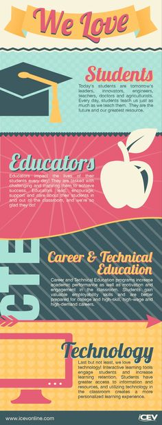 Infographic: Why we love students, educators, Career & Technical Education and technology. College Success, Education College, Career Training, Learning Objectives, Never Stop Learning, Blended Learning, Financial Literacy, Student Teaching, Future Classroom
