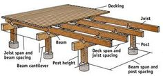 Many homeowners are aware of deck rot and attempt to avoid the costly water damage to their deck by using composite decking or other wood alternatives. Deck Building Plans, Wood Deck Plans, House Building, Building Ideas, Terrasse Design, Laying Decking, Floating Deck, Deck Construction, Diy Deck