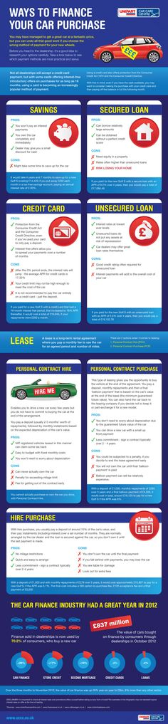 Ways to finance your car #MotoringInfographic