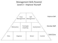 Level 3 Management Skills: Management Skills Pyramid Level 3 (c) F. John Reh
