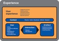 diseño para la interacción: El escenario de la experiencia de uso
