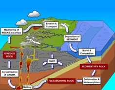 The rock cycle system is impacted by the hydrologic (water) cycle.  Earth's subsystems interact with each other.