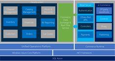 e-Commerce platform - Retail Web Api, Net Framework, Microsoft Dynamics, Customer Experience, Online Sales, Ecommerce, Channel, Management, Retail